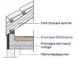 Термоизоляция чердачного этажа пенополиуретаном Elastospray
