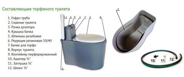 Фото  1 Торфяной туалет, унитаз для дачи или усадьбы 1985472
