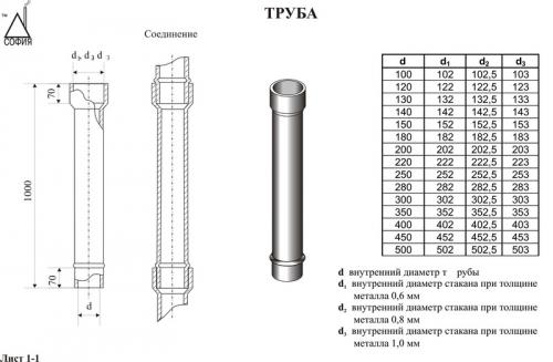 Труба нержавеющая диаметром 200 мм с толщиной стенки 1мм для отвода дыма от камина