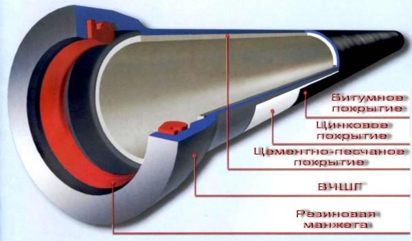 Трубы чугунные ВЧШГ (RJ) 250 (L= 6 м)