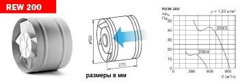 Трубные вентиляторы REW