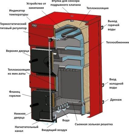 Твердотопливный котел BURNIT WВS 25 кВт - тепловая мощность: 25 кВт