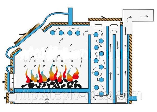 Фото  1 Твердотопливный котел Idmar 200 Квт KW-GSN (c автоматической регулировкой).Топливо-уголь, угольные отходы. 1745381