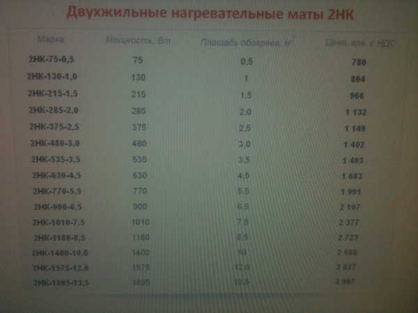 Тёплый пол двухжильные нагревательные маты Наш Комфорт 2НК-1575-12,0