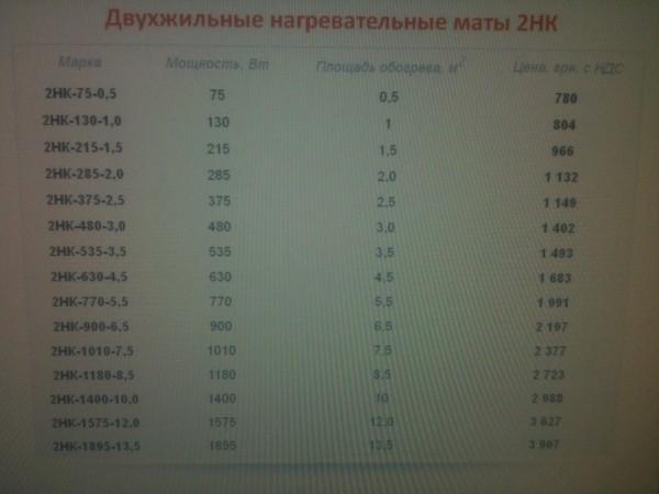 Тёплый пол двухжильные нагревательные маты Наш Комфорт 2НК-1895-13,5