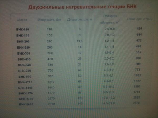 Тёплый пол двухжильные нагревательные секции Наш Комфорт БНК-1210 Вт