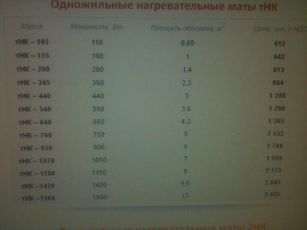 Тёплый пол одножильные нагревательные маты Наш Комфорт тНК – 1180/8