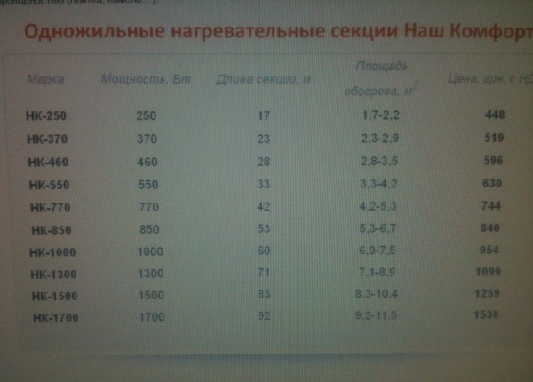 Тёплый пол одножильные нагревательные секции Наш Комфорт НК-250 Вт