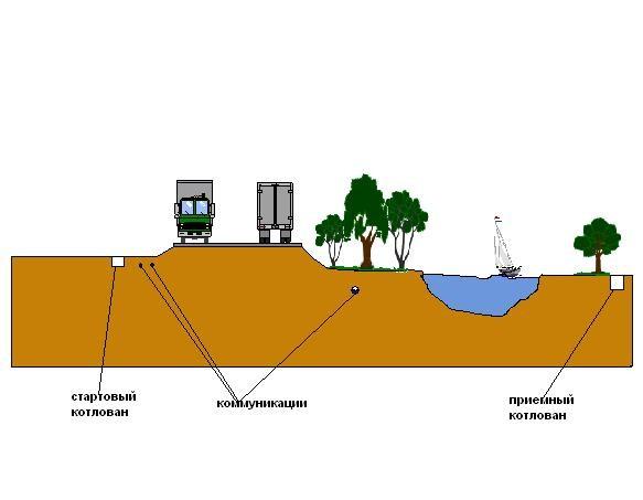Укладка гильзы полиэтиленовой под препятствием искусственным или естественным методом ГНБ (прокол)