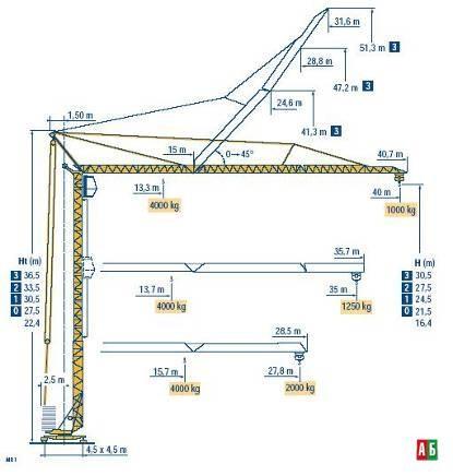 Услуги башенного крана POTAIN GTMR 336 B