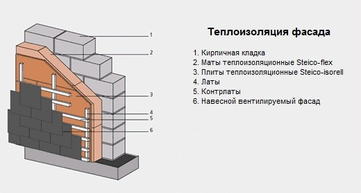 Утепление фасада плитами Steico-flex 50 мм Steico-isorel 19 мм.