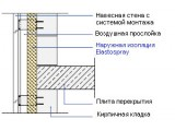 Утепление наружной стены между кладкой и облицовкой пенополиуретаном ElastoporH