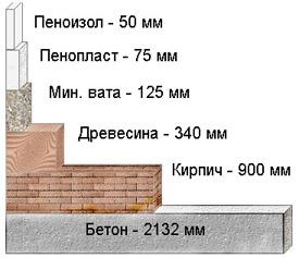Утепляем дома путем заполнения стеновых пустот а также кровлю, полы, перекрытия и т. д жидким пенопластом – пеноизолом.