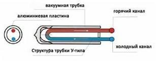 Вакуумные трубчатые коллекторы c U-образными трубками