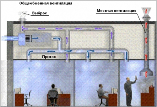 Приточная вентиляция, напротив, подает свежий наружный воздух с... Приточная вентиляция, вытяжная - для...
