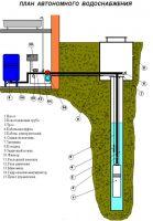 Водоснабжение котеджей, дачных домов под ключ.