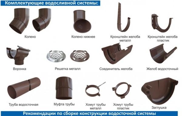 Водосточная система Россия