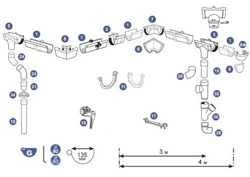 Водосточная система SCALA