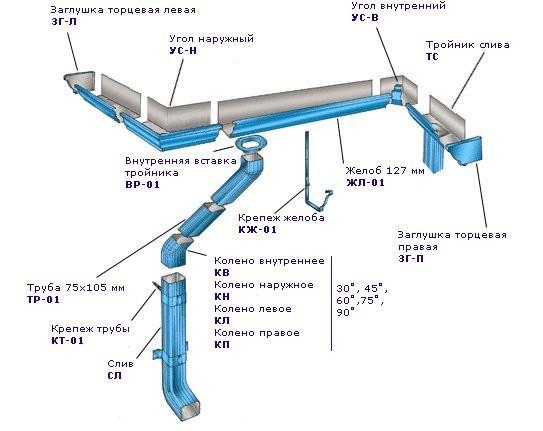 Водосточные системы и комплектующие для кровли от производителей.