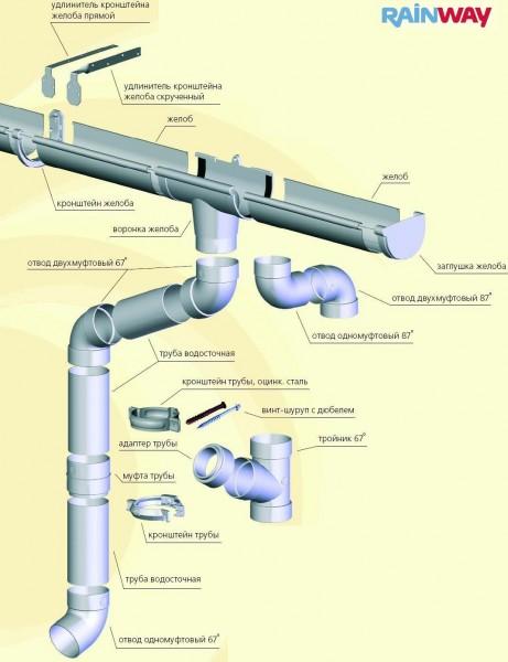 Водосточные системы, металлические и пластиковые