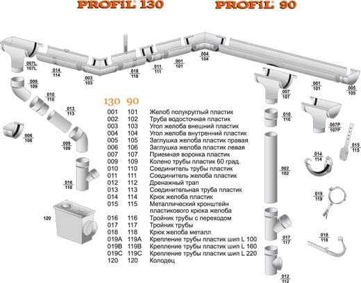 Водосток Профил в наличии на складе в Донецке