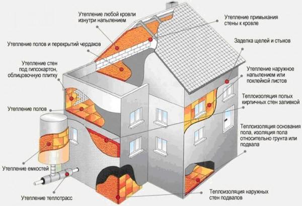 Жидкий пенопласт, экоизол, утеплитель стен, крыши, пол. Утепление домов