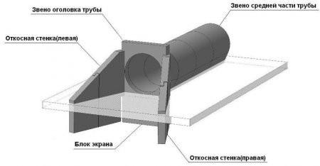 Звено круглое ЗКП 5-100 серия 3.501.1-144